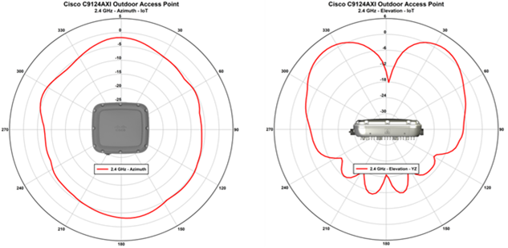 Catalyst C9124AXD_2.4 GHz