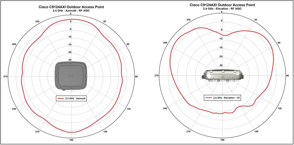 Catalyst C9124AXD_5 GHz
