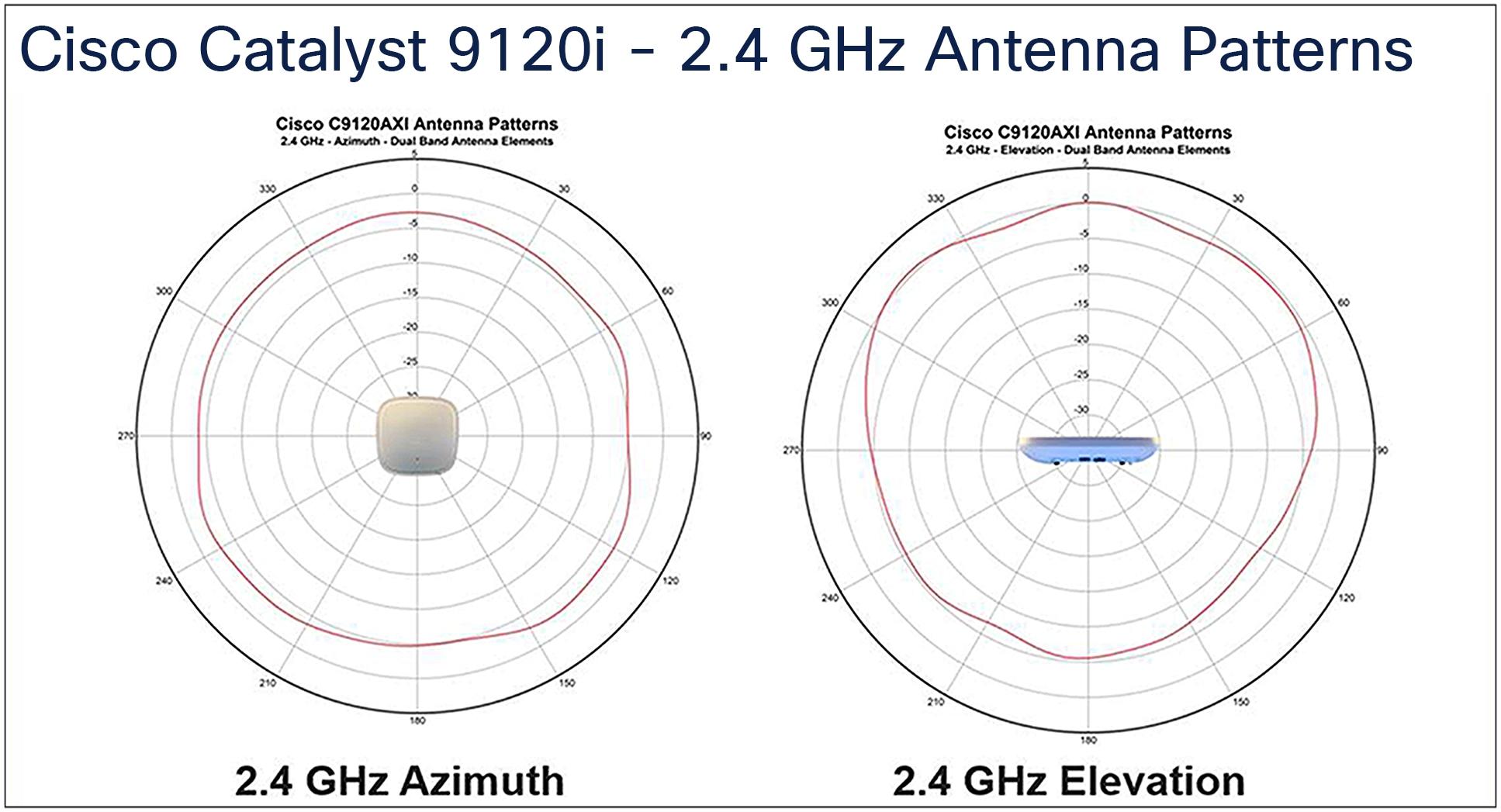 Cisco Catalyst 9120i - 2.4 GHz Antenna Patterns