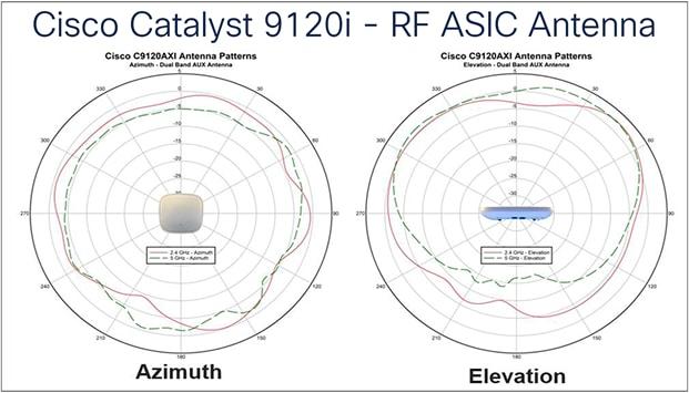 Cisco Catalyst 9120i -  RF ASIC Antenna