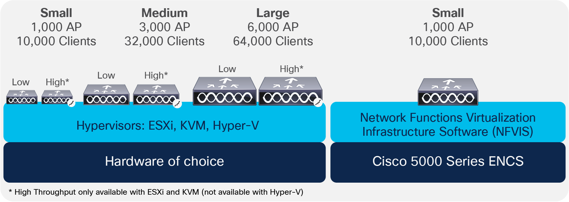 Cisco Catalyst 9800-CL for Private Cloud