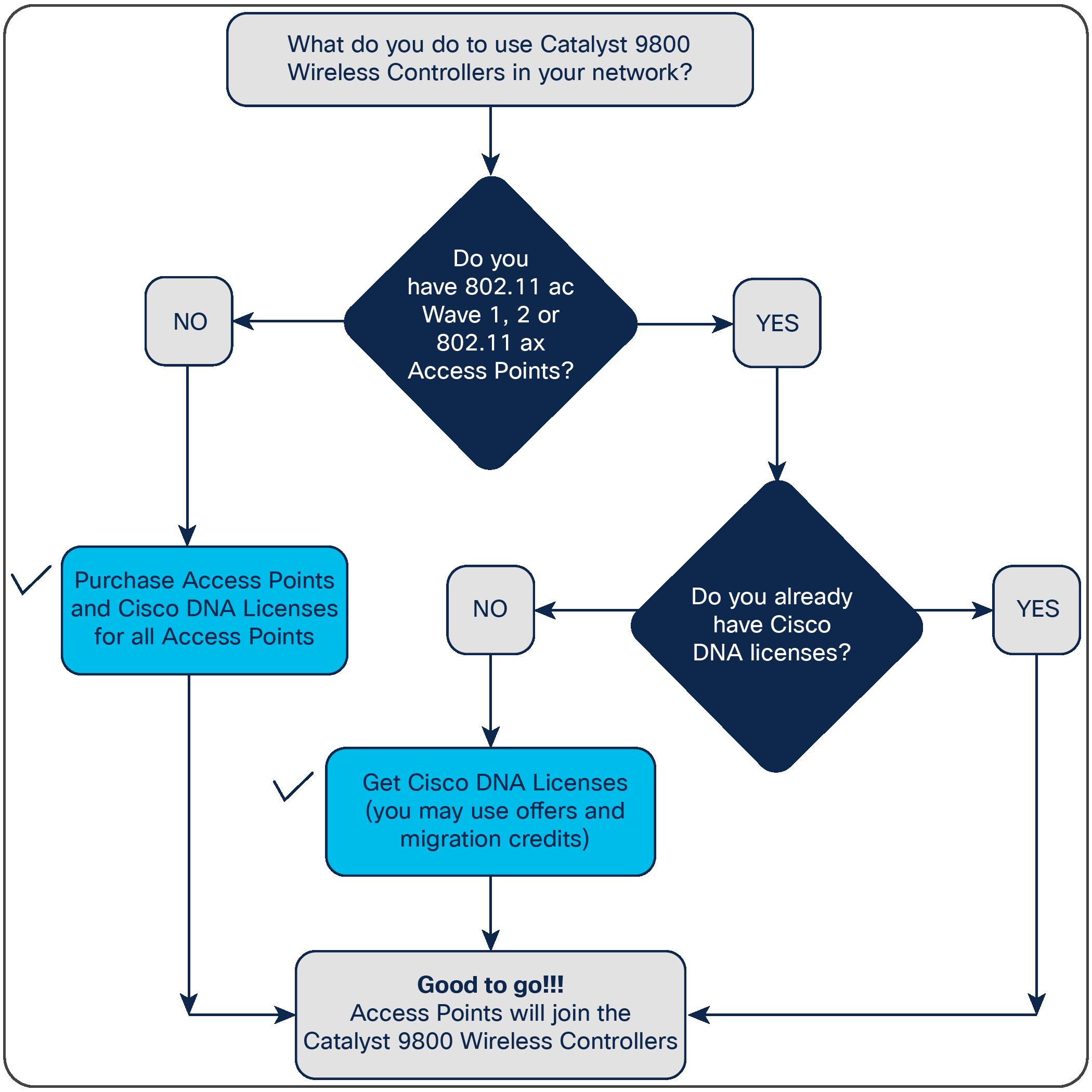 Cisco Catalyst 9800-L Wireless Controller Data Sheet - Cisco