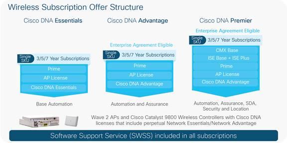 Cisco Catalyst 9800-80 Wireless Controller Data Sheet - Cisco