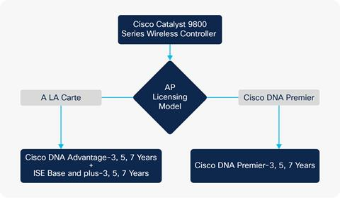 Cisco Catalyst 9800 Series Wireless Controllers Ordering