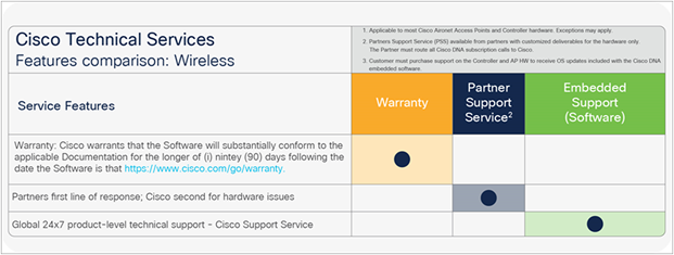 Wireless Ordering Guide with Cisco DNA Subscription Licenses - Cisco