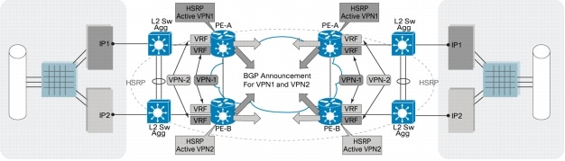 performance of network redundancy in sctp Performance analysis of stream control transmission protocol  provide path redundancy and to  the nist net router and the sctp client fig 1 network.