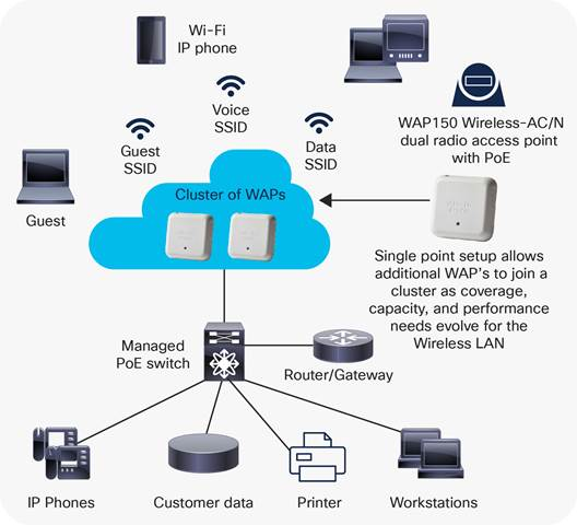cisco wap150 wireless ac n dual radio access point poe data typical wireless access point configuration figure 2