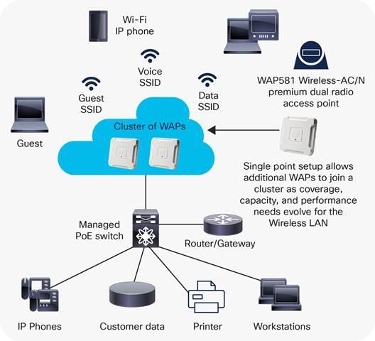 Cisco WAP581 Wireless-AC Dual Radio Wave 2 Access Point with 2.5 ...