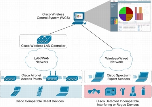 Cisco Spectrum Expert Wi-Fi Data Sheet - Cisco