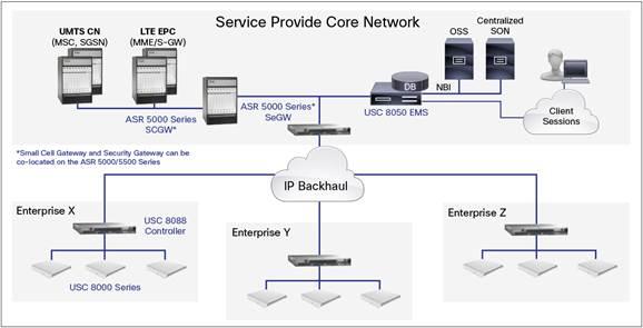cisco universal small cell 8050 enterprise management system data