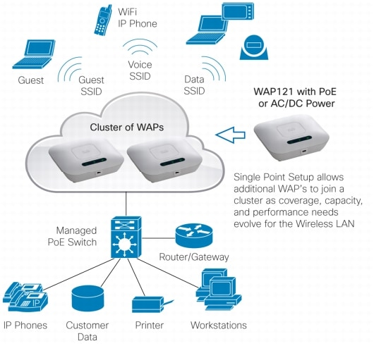 how to secure wifi over open access points