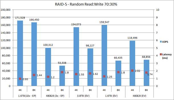 Cisco C240 M4 Rack Server Disk I/O Characterization - Cisco