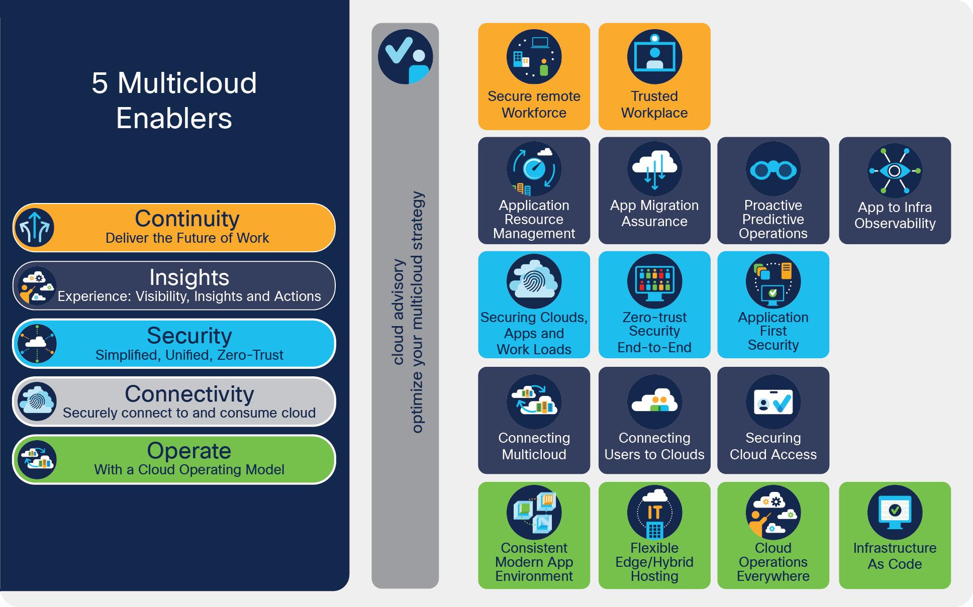 Cisco Cloud Experience White Paper - Cisco