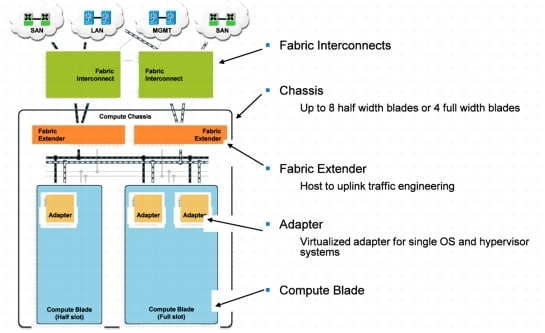 Cisco Unified Computing System Ethernet Switching Modes - Cisco