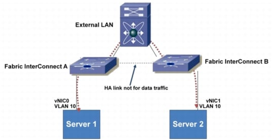 how to open a port between vlans in cisco switch