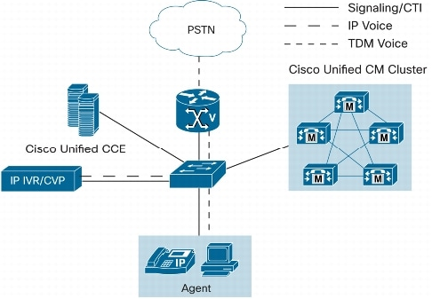 call center architecture Architecture Overview Guide for Cisco Unified Contact Center in ...