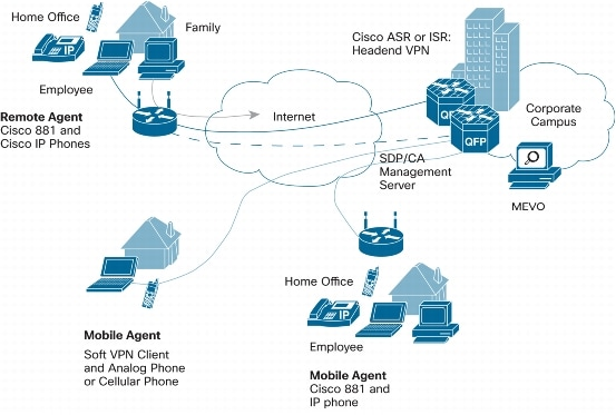 Architecture Overview Guide For Cisco Unified Contact