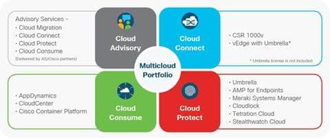 Design & Deployment Guide for Cisco CloudCenter: Secure & Seamless