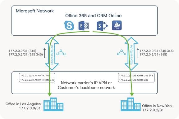 Cisco ASR1000 and Microsoft Azure ExpressRoute Design and