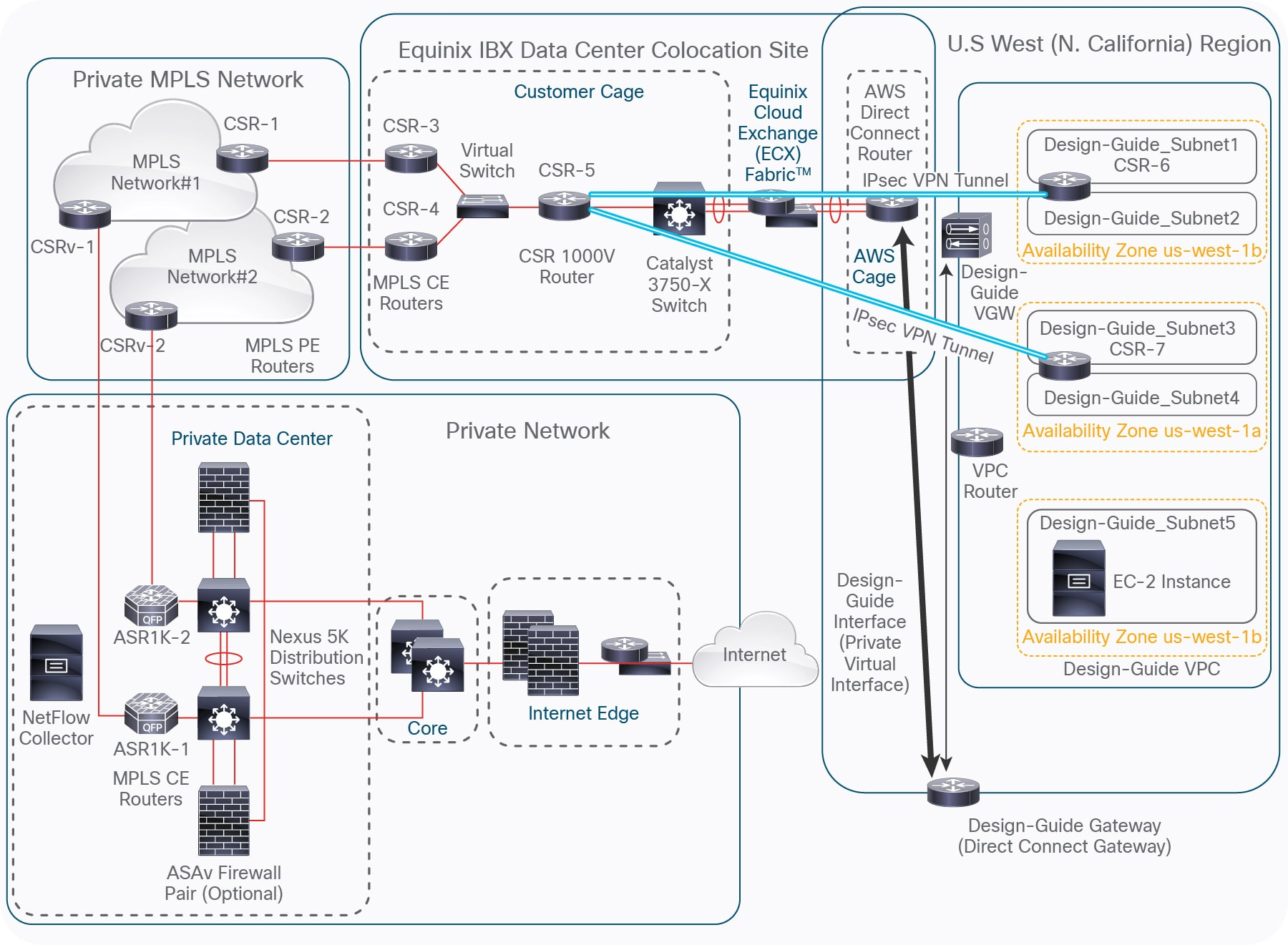 Cisco Multicloud Portfolio: Deployment Guide for Private