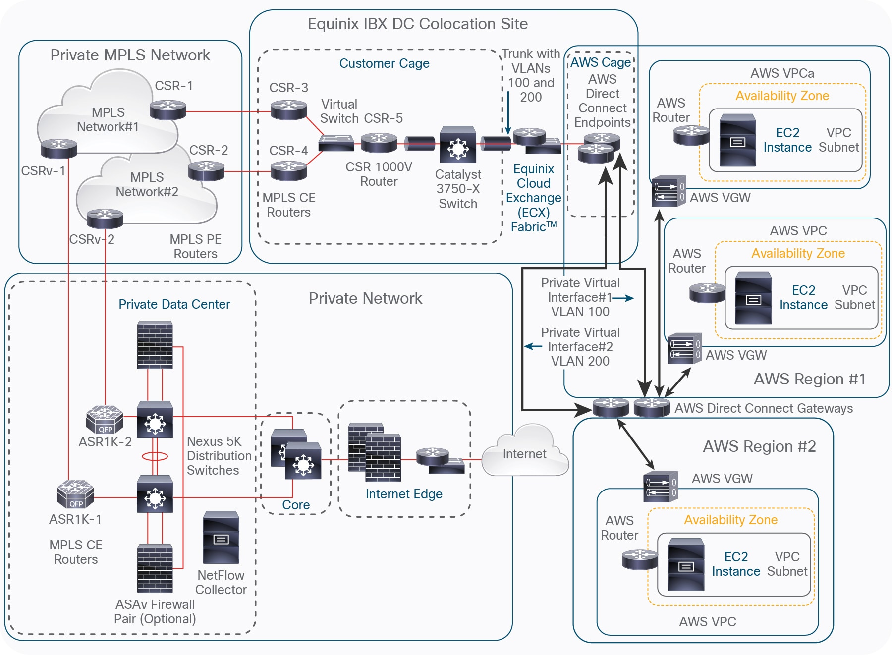 Cisco Multicloud Portfolio: Deployment Guide for Private Network to