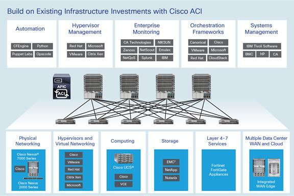 ACI - Fortinet Solutions Overview - Cisco