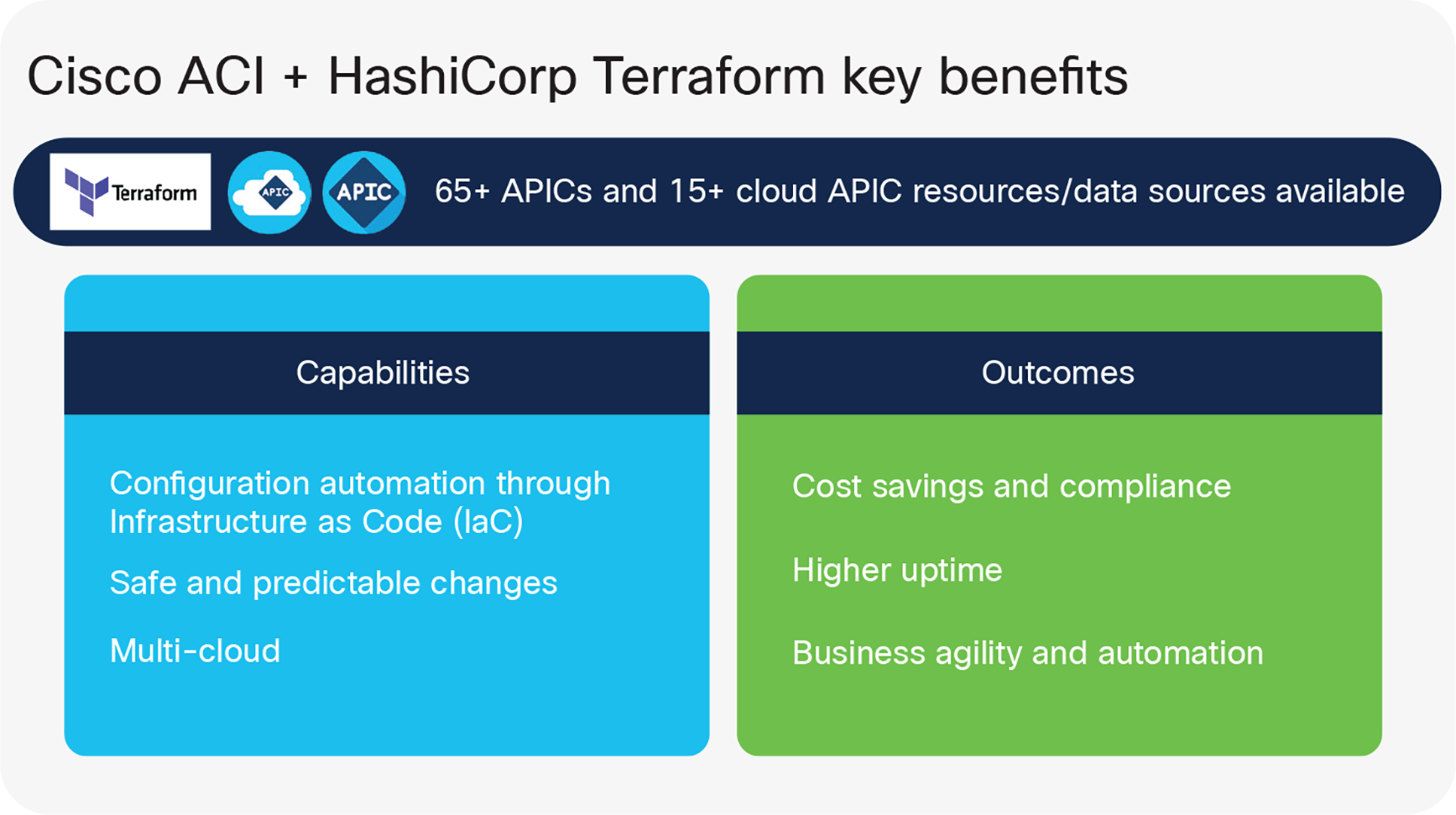 Key benefits of the Cisco ACI and Terraform Cloud solution