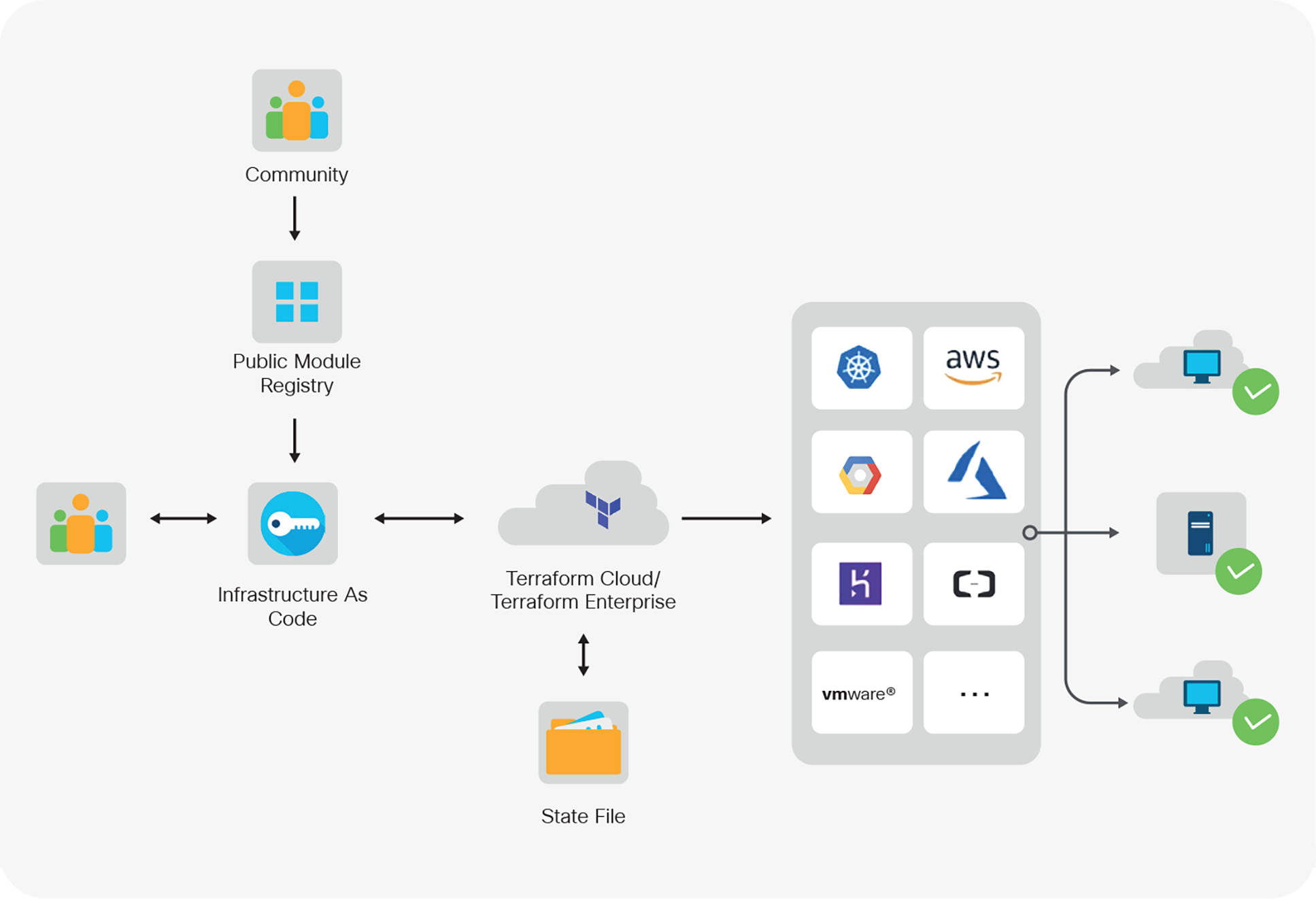 Sample workflow steps for creating configuration intent using Terraform Cloud.