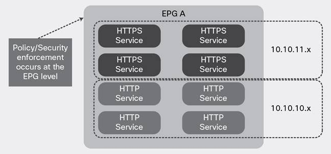 Cisco Application Centric Infrastructure (ACI) - Endpoint Groups ...
