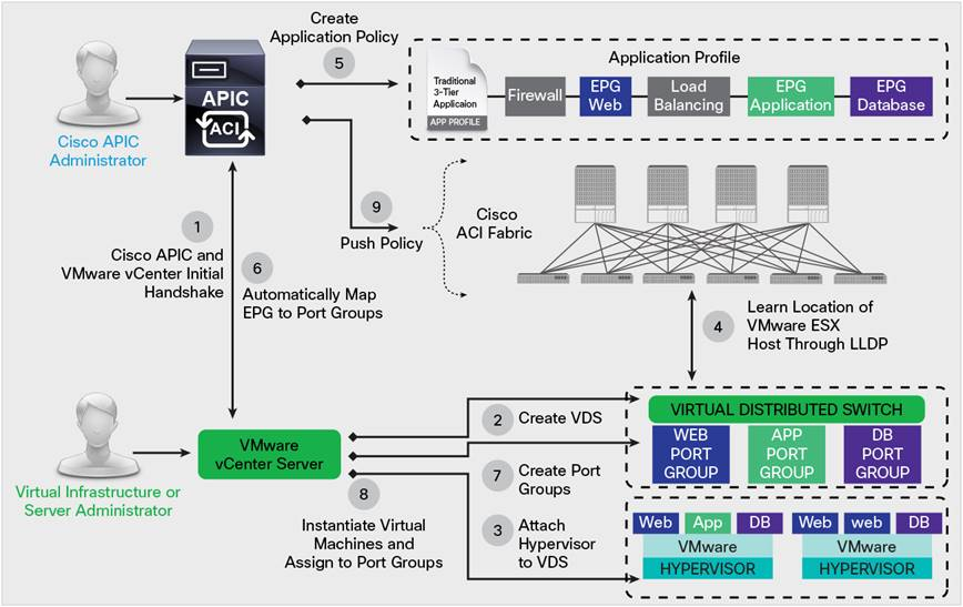 Cisco Application Centric Infrastructure and VMware ...