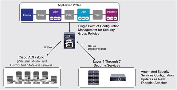 Cisco ACI Security: A New Approach to Secure the Next ...