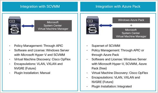 Cisco Application Centric Infrastructure and Microsoft Integration