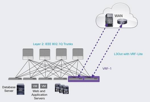 Description: Y:\Production\Cisco Projects\C11 Deployment Guide-White Paper\C11-736899-00\v1a 110316 0127 Shafeeque\C11-736899-00_Cisco ACI Fabric and WAN Integration with Cisco Nexus\Links\C11-736899-00_Figure-01.jpg