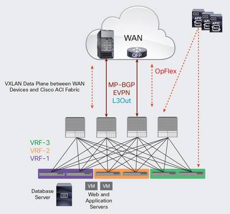 Description: Y:\Production\Cisco Projects\C11 Deployment Guide-White Paper\C11-736899-00\v1a 110316 0127 Shafeeque\C11-736899-00_Cisco ACI Fabric and WAN Integration with Cisco Nexus\Links\C11-736899-00_Figure-02.jpg