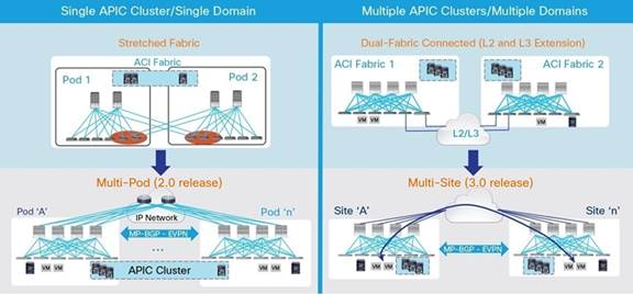 Description: Y:\Production\Cisco Projects\C11 Deployment Guide-White Paper\C11-737855-00\v1a 200916 0635 AnandG\C11-737855-00_ACI Multi Pod White Paper\Links\C11-737855-00_figure01.jpg