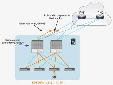 Description: Y:\Production\Cisco Projects\C11 Deployment Guide-White Paper\C11-737855-00\v1a 200916 0635 AnandG\C11-737855-00_ACI Multi Pod White Paper\Links\C11-737855-00_figure09.jpg