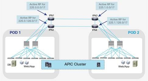 Description: Y:\Production\Cisco Projects\C11 Deployment Guide-White Paper\C11-737855-00\v1a 200916 0635 AnandG\C11-737855-00_ACI Multi Pod White Paper\Links\C11-737855-00_figure11.jpg