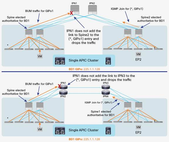 Description: Y:\Production\Cisco Projects\C11 Deployment Guide-White Paper\C11-737855-00\v6a 051016 2335 Shafeeque\C11-737855-00_ACI Multi Pod White Paper\Links\C11-737855-00_figure16.jpg