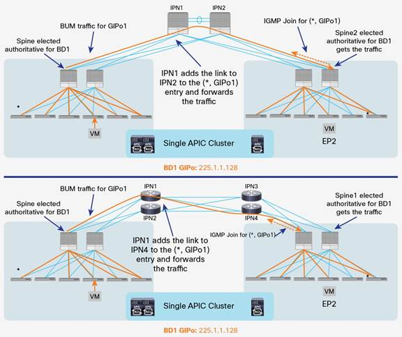Description: Y:\Production\Cisco Projects\C11 Deployment Guide-White Paper\C11-737855-00\v1a 200916 0635 AnandG\C11-737855-00_ACI Multi Pod White Paper\Links\C11-737855-00_figure15.jpg