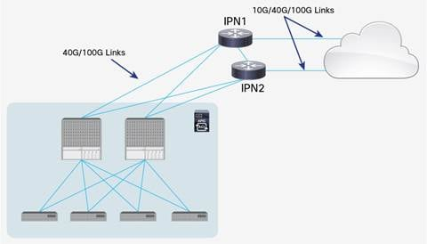 Description: Y:\Production\Cisco Projects\C11 Deployment Guide-White Paper\C11-737855-00\v1a 200916 0635 AnandG\C11-737855-00_ACI Multi Pod White Paper\Links\C11-737855-00_figure19.jpg