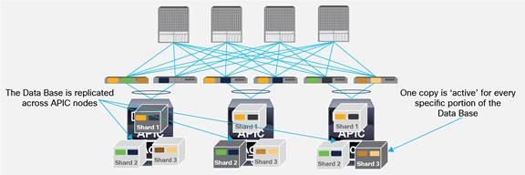 Description: Y:\Production\Cisco Projects\C11 Deployment Guide-White Paper\C11-737855-00\v1a 200916 0635 AnandG\C11-737855-00_ACI Multi Pod White Paper\Links\C11-737855-00_figure21.jpg