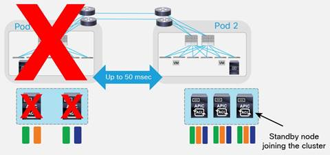 ACI Multi-Pod White Paper - Cisco