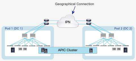 Description: Y:\Production\Cisco Projects\C11 Deployment Guide-White Paper\C11-737855-00\v1a 200916 0635 AnandG\C11-737855-00_ACI Multi Pod White Paper\Links\C11-737855-00_figure04.jpg