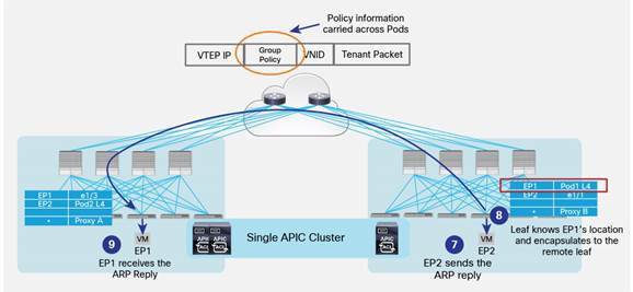Description: Y:\Production\Cisco Projects\C11 Deployment Guide-White Paper\C11-737855-00\v1a 200916 0635 AnandG\C11-737855-00_ACI Multi Pod White Paper\Links\C11-737855-00_figure34.jpg