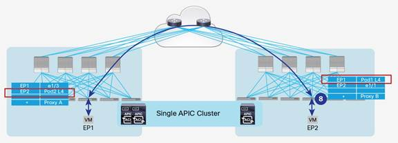 Description: Y:\Production\Cisco Projects\C11 Deployment Guide-White Paper\C11-737855-00\v1a 200916 0635 AnandG\C11-737855-00_ACI Multi Pod White Paper\Links\C11-737855-00_figure33.jpg