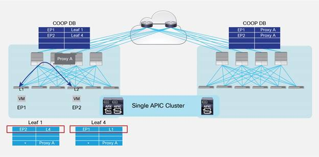 Description: Y:\Production\Cisco Projects\C11 Deployment Guide-White Paper\C11-737855-00\v1a 200916 0635 AnandG\C11-737855-00_ACI Multi Pod White Paper\Links\C11-737855-00_figure38.jpg