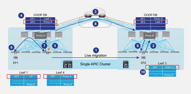 Description: Y:\Production\Cisco Projects\C11 Deployment Guide-White Paper\C11-737855-00\v1a 200916 0635 AnandG\C11-737855-00_ACI Multi Pod White Paper\Links\C11-737855-00_figure39.jpg