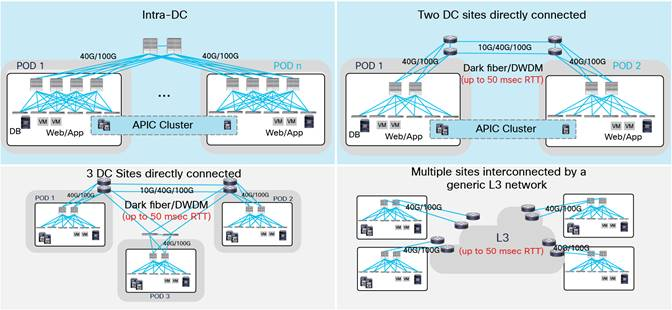 Description: Y:\Production\Cisco Projects\C11 Deployment Guide-White Paper\C11-737855-00\v1a 200916 0635 AnandG\C11-737855-00_ACI Multi Pod White Paper\Links\C11-737855-00_figure05.jpg