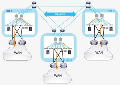 Description: Y:\Production\Cisco Projects\C11 Deployment Guide-White Paper\C11-737855-00\v1a 200916 0635 AnandG\C11-737855-00_ACI Multi Pod White Paper\Links\C11-737855-00_figure37.jpg