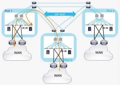 Description: Y:\Production\Cisco Projects\C11 Deployment Guide-White Paper\C11-737855-00\v1a 200916 0635 AnandG\C11-737855-00_ACI Multi Pod White Paper\Links\C11-737855-00_figure44.jpg